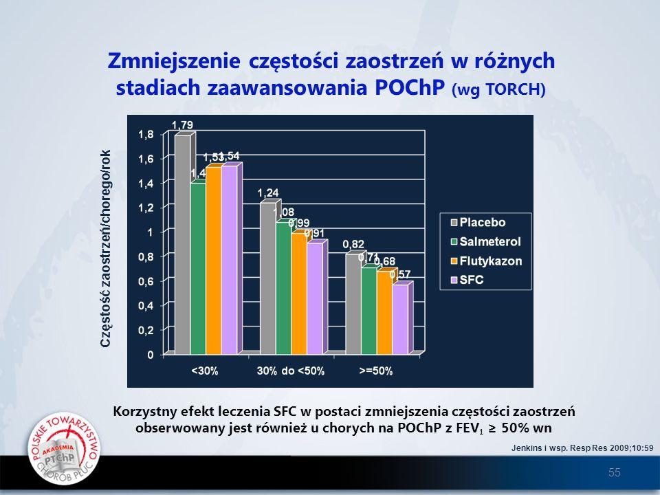 Zmniejszenie częstości zaostrzeń w różnych stadiach zaawansowania POChP (wg TORCH) Częstość zaostrzeń/chorego/rok Jenkins i wsp. Resp Res 2009;10:59 K