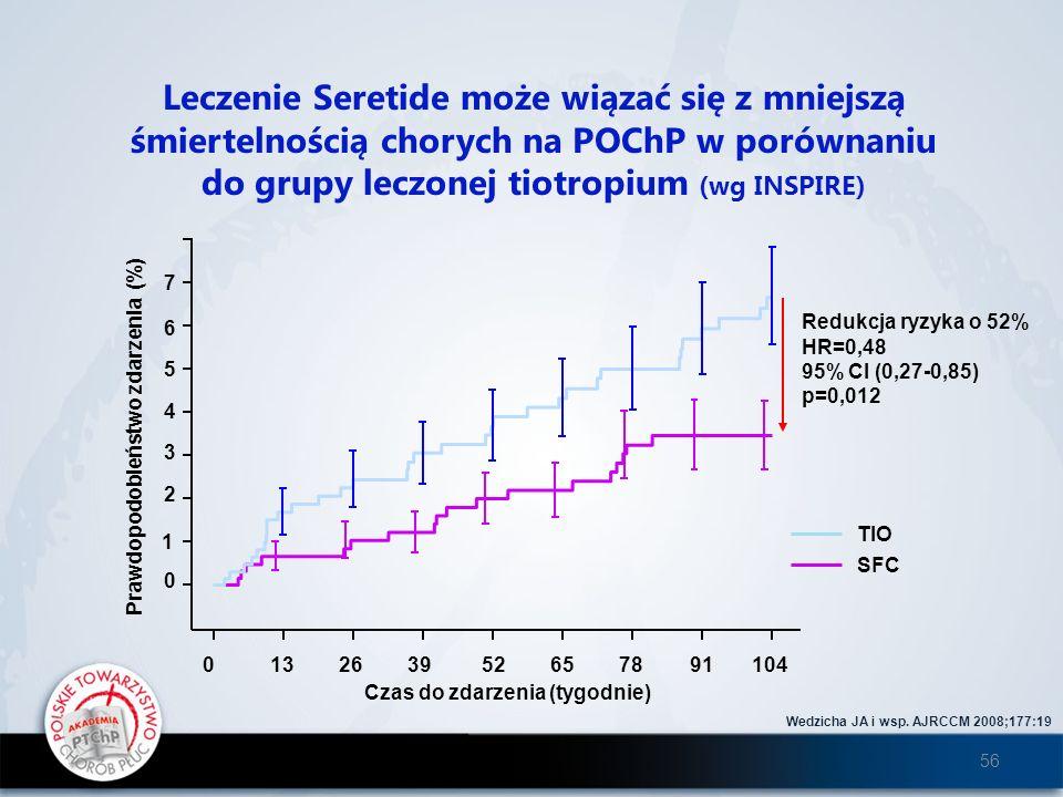 Leczenie Seretide może wiązać się z mniejszą śmiertelnością chorych na POChP w porównaniu do grupy leczonej tiotropium (wg INSPIRE) Wedzicha JA i wsp.