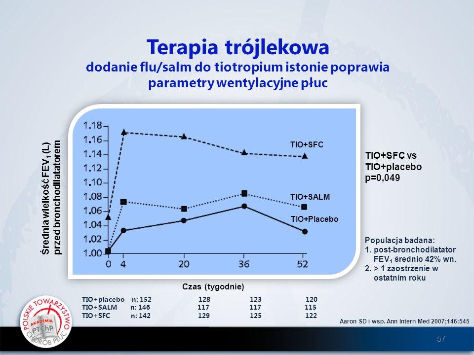 Terapia trójlekowa dodanie flu/salm do tiotropium istonie poprawia parametry wentylacyjne płuc TIO+SFC TIO+SALM TIO+Placebo Średnia wielkość FEV 1 (L)