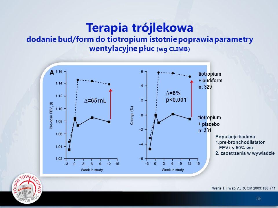 Welte T. i wsp. AJRCCM 2009;180:741 Terapia trójlekowa dodanie bud/form do tiotropium istotnie poprawia parametry wentylacyjne płuc (wg CLIMB) tiotrop