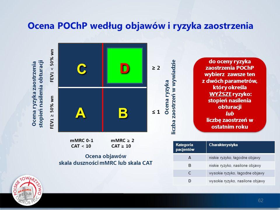 Ocena POChP według objawów i ryzyka zaostrzenia Kategoria pacjentów Charakterystyka Aniskie ryzyko, łagodne objawy Bniskie ryzyko, nasilone objawy Cwy