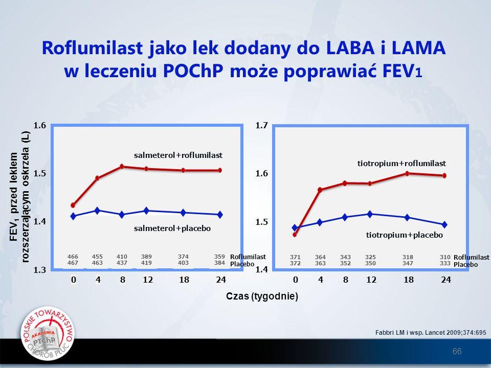Roflumilast jako lek dodany do LABA i LAMA w leczeniu POChP może poprawiać FEV 1 Fabbri LM i wsp. Lancet 2009;374:695 Czas (tygodnie) Roflumilast Plac