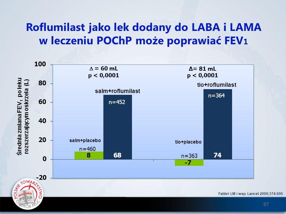 Roflumilast jako lek dodany do LABA i LAMA w leczeniu POChP może poprawiać FEV 1 Fabbri LM i wsp. Lancet 2009;374:695 = 81 mL p < 0,0001 = 60 mL p < 0