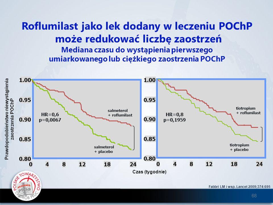 Fabbri LM i wsp. Lancet 2009;374:695 Roflumilast jako lek dodany w leczeniu POChP może redukować liczbę zaostrzeń Mediana czasu do wystąpienia pierwsz