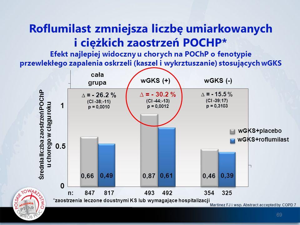 Martinez FJ i wsp. Abstract accepted by COPD 7 Roflumilast zmniejsza liczbę umiarkowanych i ciężkich zaostrzeń POCHP* Efekt najlepiej widoczny u chory