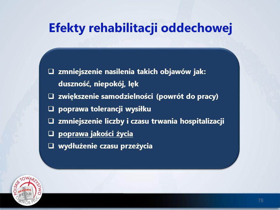 Efekty rehabilitacji oddechowej zmniejszenie nasilenia takich objawów jak: duszność, niepokój, lęk zwiększenie samodzielności (powrót do pracy) popraw