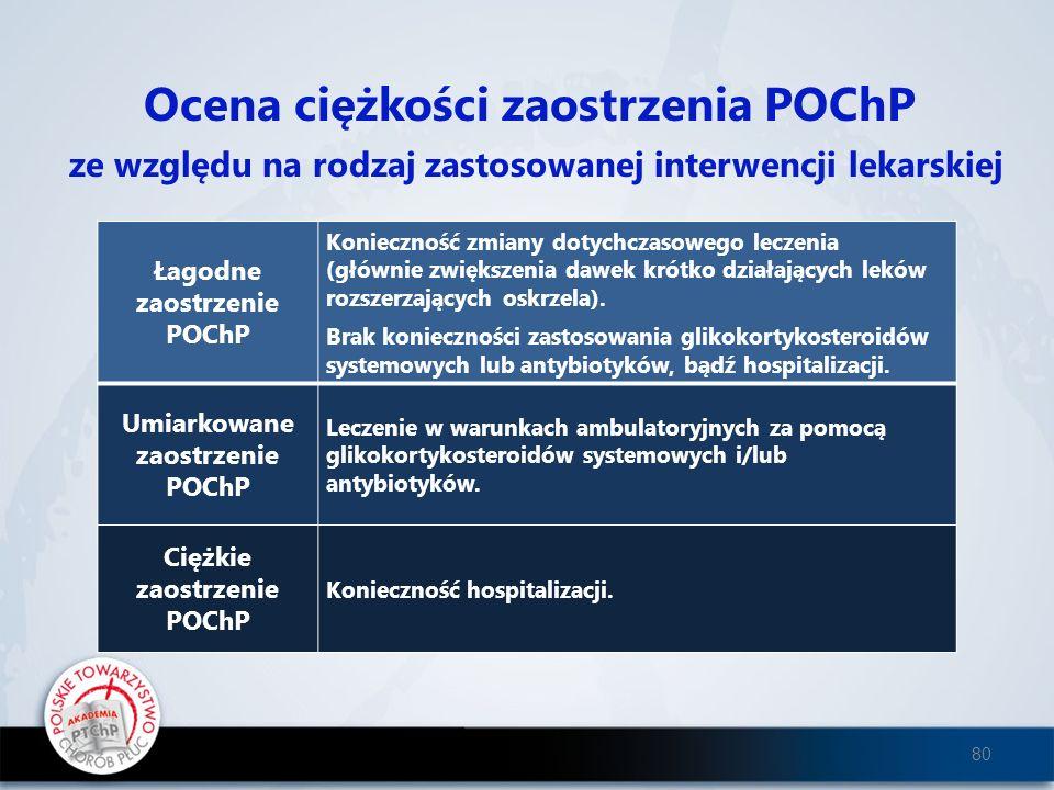 Ocena ciężkości zaostrzenia POChP ze względu na rodzaj zastosowanej interwencji lekarskiej Łagodne zaostrzenie POChP Konieczność zmiany dotychczasoweg