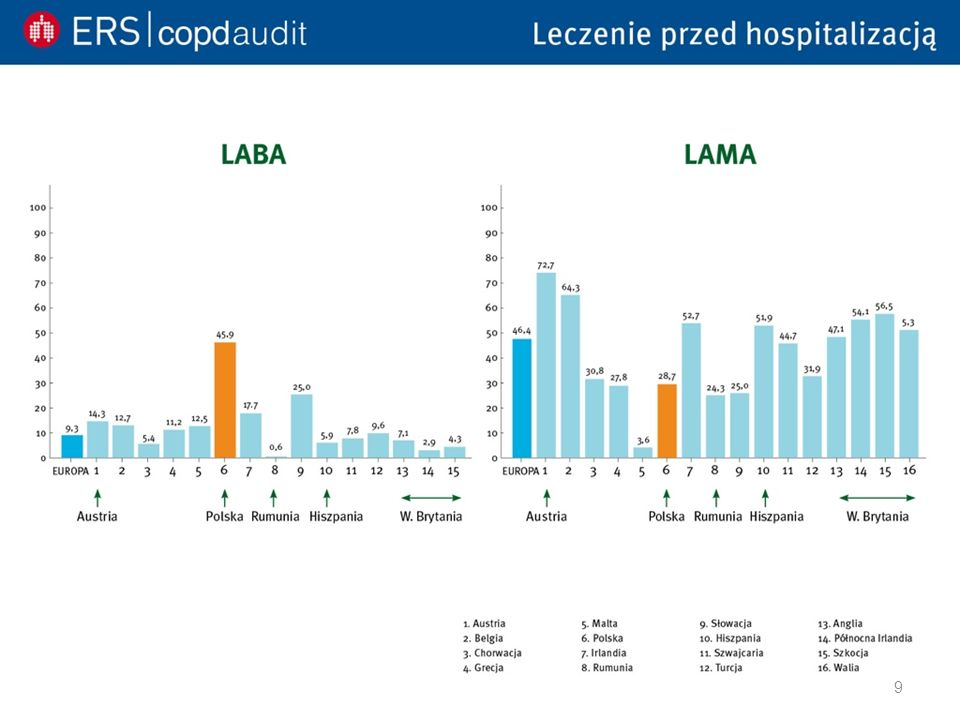 Ocena ciężkości zaostrzenia POChP ze względu na rodzaj zastosowanej interwencji lekarskiej Łagodne zaostrzenie POChP Konieczność zmiany dotychczasowego leczenia (głównie zwiększenia dawek krótko działających leków rozszerzających oskrzela).