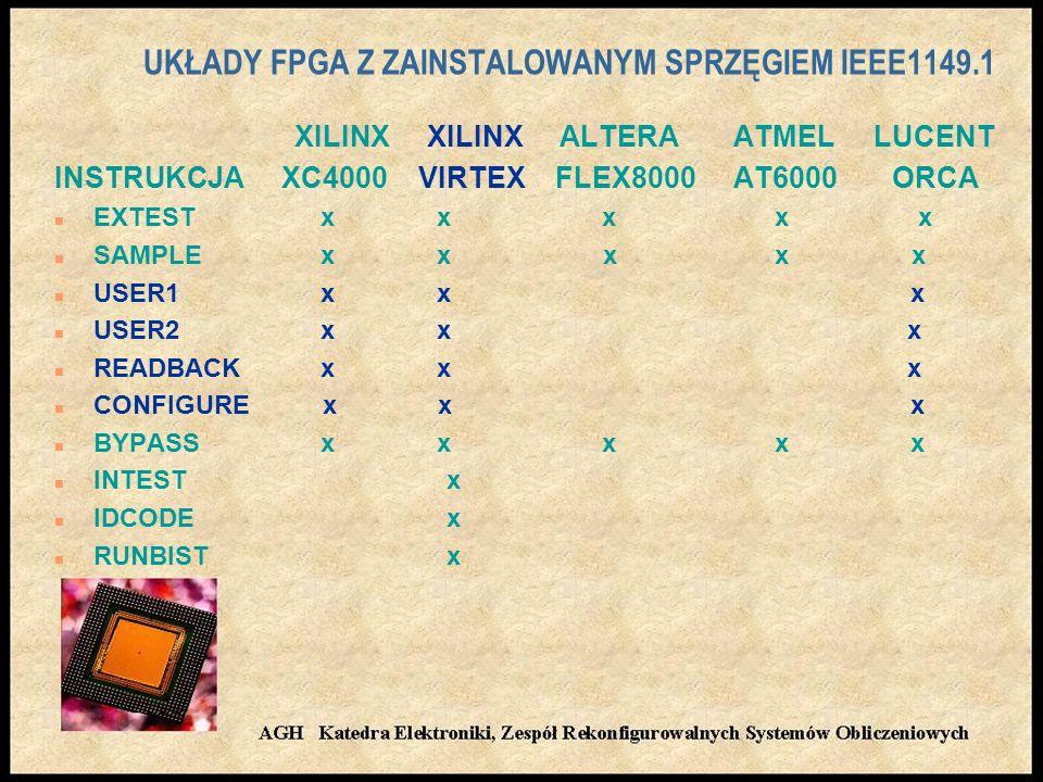 UKŁADY FPGA Z ZAINSTALOWANYM SPRZĘGIEM IEEE1149.1 XILINX XILINX ALTERA ATMEL LUCENT INSTRUKCJA XC4000 VIRTEX FLEX8000 AT6000 ORCA n EXTEST x x x x x n SAMPLE x x x x x n USER1 x x x n USER2 x x x n READBACK x x x n CONFIGURE x x x n BYPASS x x x x x n INTEST x n IDCODE x n RUNBIST x