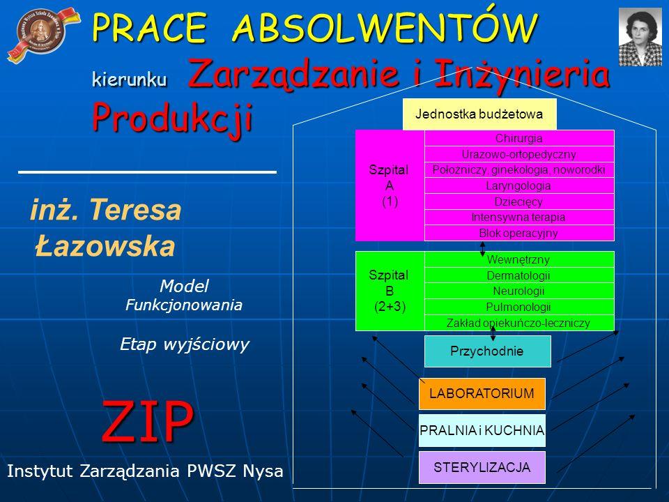 Model Funkcjonowania Etap wyjściowy ZIP Instytut Zarządzania PWSZ Nysa PRACE ABSOLWENTÓW kierunku Zarządzanie i Inżynieria Produkcji inż.