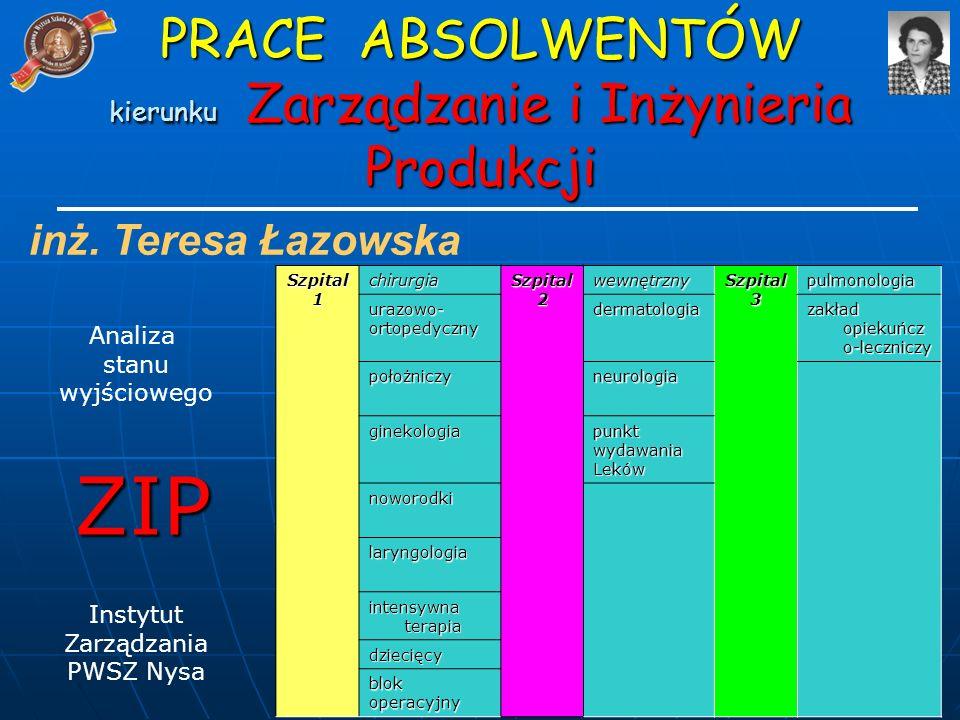 inż. Teresa Łazowska Analiza stanu wyjściowego ZIP Instytut Zarządzania PWSZ Nysa PRACE ABSOLWENTÓW kierunku Zarządzanie i Inżynieria Produkcji Szpita