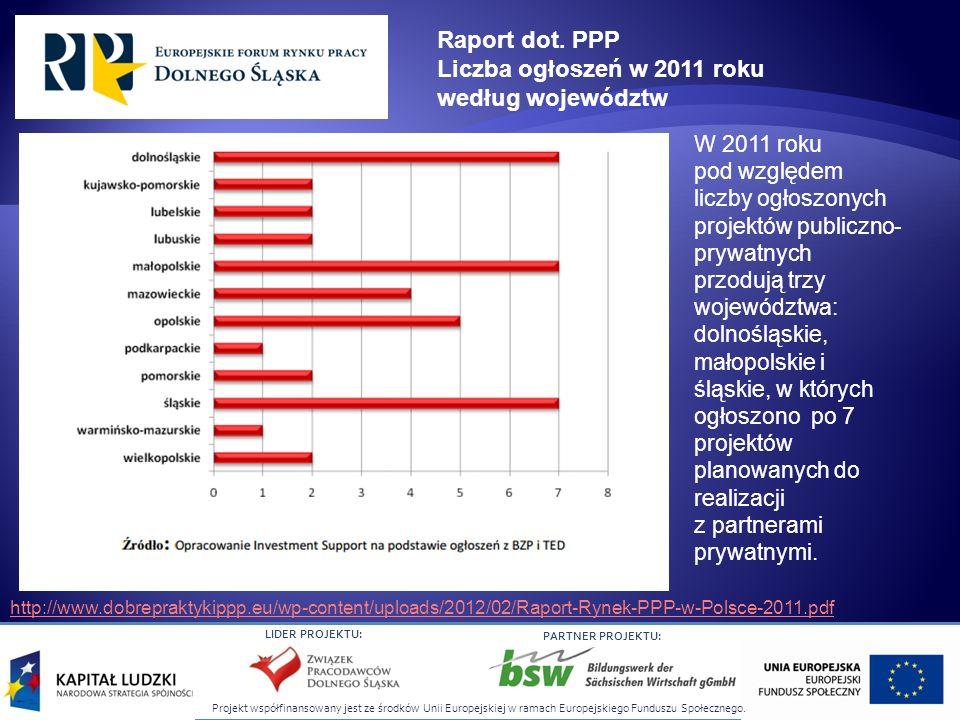 Projekt współfinansowany jest ze środków Unii Europejskiej w ramach Europejskiego Funduszu Społecznego. LIDER PROJEKTU: PARTNER PROJEKTU: Raport dot.