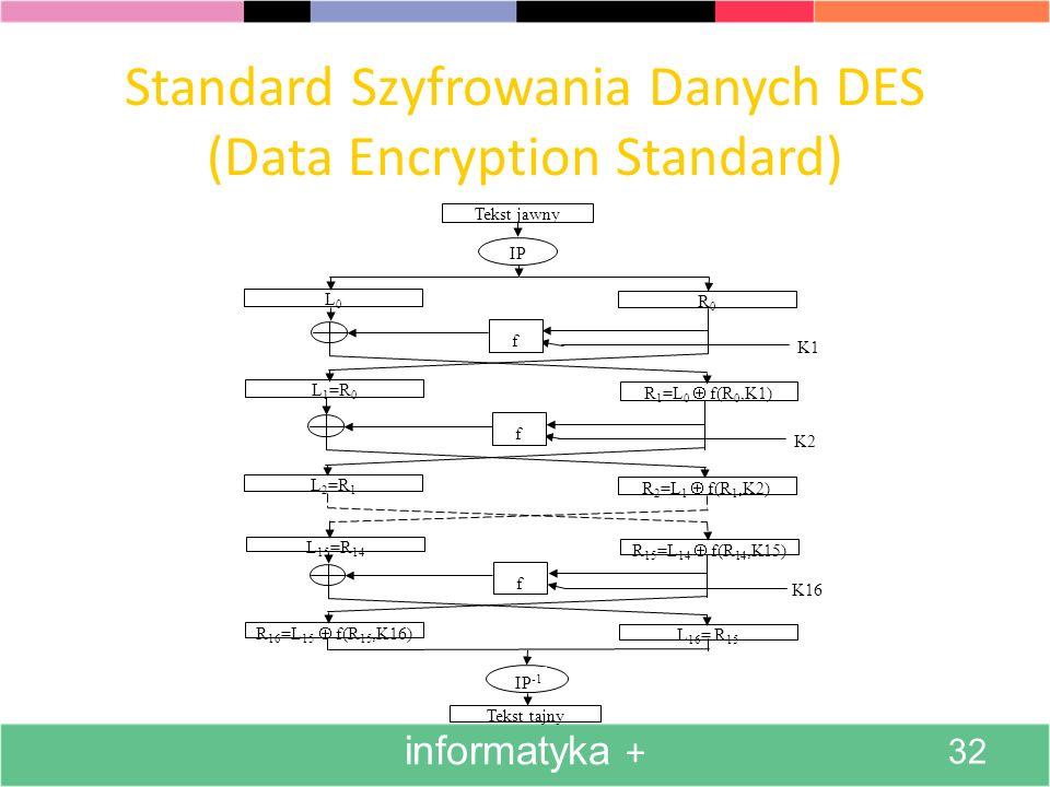 Standard Szyfrowania Danych DES (Data Encryption Standard) Tekst jawny L0L0 IP R0R0 K1 L 1 =R 0 R 1 =L 0 f(R 0,K1) K2 L 2 =R 1 R 2 =L 1 f(R 1,K2) L 15 =R 14 R 15 =L 14 f(R 14,K15) K16 R 16 =L 15 f(R 15,K16) L 16 = R 15 Tekst tajny IP -1 f f f informatyka + 32