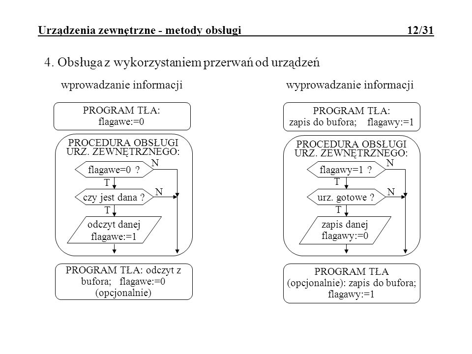 Urządzenia zewnętrzne - metody obsługi 12/31 4. Obsługa z wykorzystaniem przerwań od urządzeń PROGRAM TŁA: flagawe:=0 PROCEDURA OBSŁUGI URZ. ZEWNĘTRZN