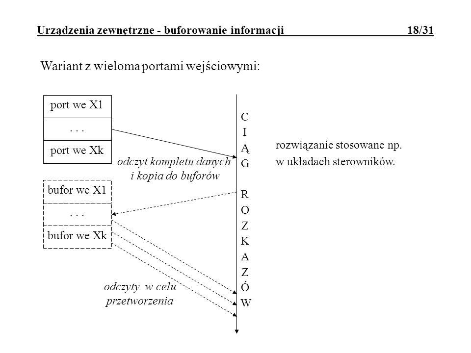 Urządzenia zewnętrzne - buforowanie informacji 18/31 Wariant z wieloma portami wejściowymi: odczyty w celu przetworzenia odczyt kompletu danych i kopi