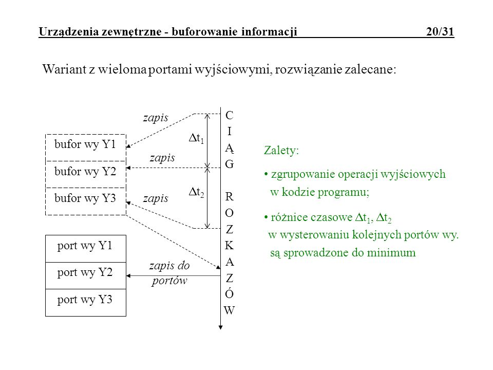 Urządzenia zewnętrzne - buforowanie informacji 20/31 Wariant z wieloma portami wyjściowymi, rozwiązanie zalecane: zapis bufor wy Y1 bufor wy Y2 bufor