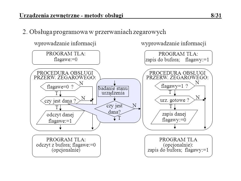 Urządzenia zewnętrzne - metody obsługi 8/31 2. Obsługa programowa w przerwaniach zegarowych wprowadzanie informacji PROGRAM TŁA: flagawe:=0 PROGRAM TŁ