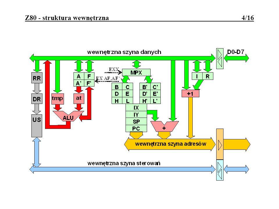 D0-D7 - we/wy, 3-stanowe, 8-bitowa magistrala danych; A0-A15 - wy, 3-stanowe, 16-bitowa magistrala adresów; /M1 - wy, sygnalizuje specjalne cykle maszynowe; /MREQ - wy, 3-stanowe, sygnalizuje dostęp do pamięci; /IORQ - wy, 3-stanowe, sygnalizuje dostęp do we/wy; /RD,/WR - wy, 3-stanowe, stroby odczytu i zapisu; /RFSH - wy, sygnalizuje adres odświeżania DRAM; /WAIT - we, sygnalizowania P brak gotowości układów pamięci lub portów do przesyłania informacji; /NMI - we, wejście przerwania niemaskowalnego; /INT - we, wejście przerwania maskowalnego; /BUSREQ - we, wejście sygnału od DMA; /BUSACK - wy, potwierdzenie zwolnienia magistrali /HALT - wy, sygnalizuje wykonywanie rozkazu HALT /RESET - we, wejście sygnału zerowania P; CLK - we, sygnał taktujący pracę P; 5V,GND - linie zasilające Z80 - opis wyprowadzeń 5/16