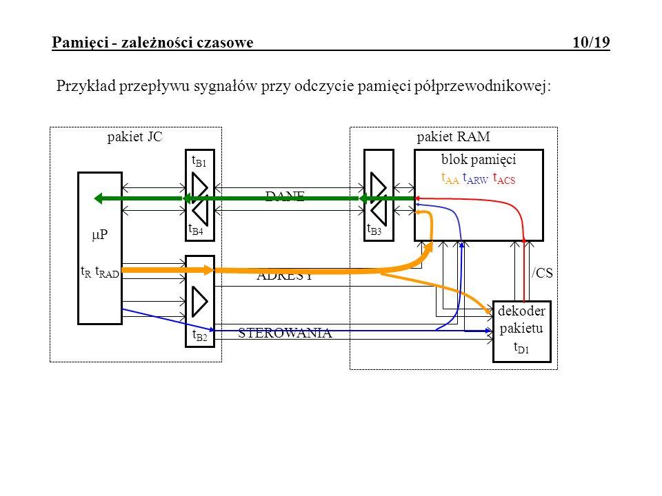 Pamięci - zależności czasowe 10/19 DANE ADRESY STEROWANIA t B2 t B4 pakiet JC P t R t RAD pakiet RAM dekoder pakietu t D1 blok pamięci t AA t ARW t AC