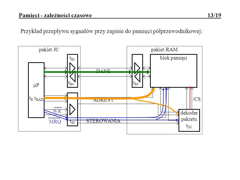 Pamięci - zależności czasowe 13/19 DANE ADRESY STEROWANIA t B2 t B4 pakiet JC P t R t RAD pakiet RAM dekoder pakietu t D1 blok pamięci /CS t B1 t B3 P
