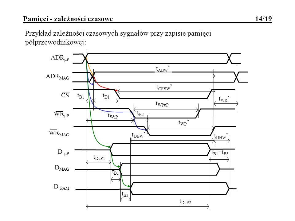 Pamięci - zależności czasowe 14/19 Przykład zależności czasowych sygnałów przy zapisie pamięci półprzewodnikowej: t B1 +t B3 t DuP1 t B3 t B1 t WuP t