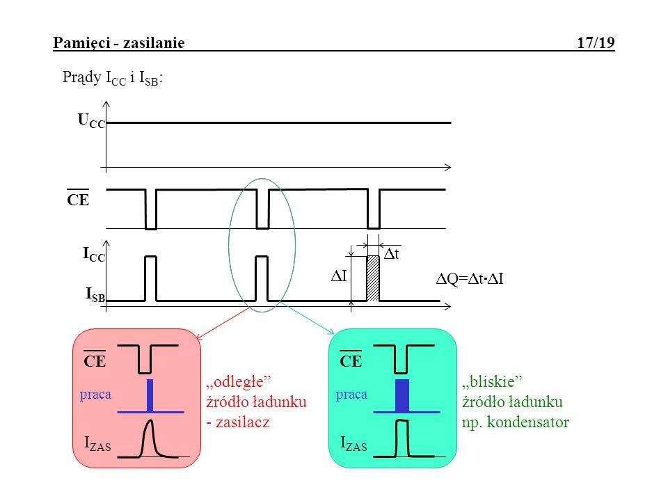 Pamięci - zasilanie 17/19 Prądy I CC i I SB : U CC I CC I SB CE praca I ZAS t I Q= t I CE praca I ZAS odległe źródło ładunku - zasilacz bliskie źródło