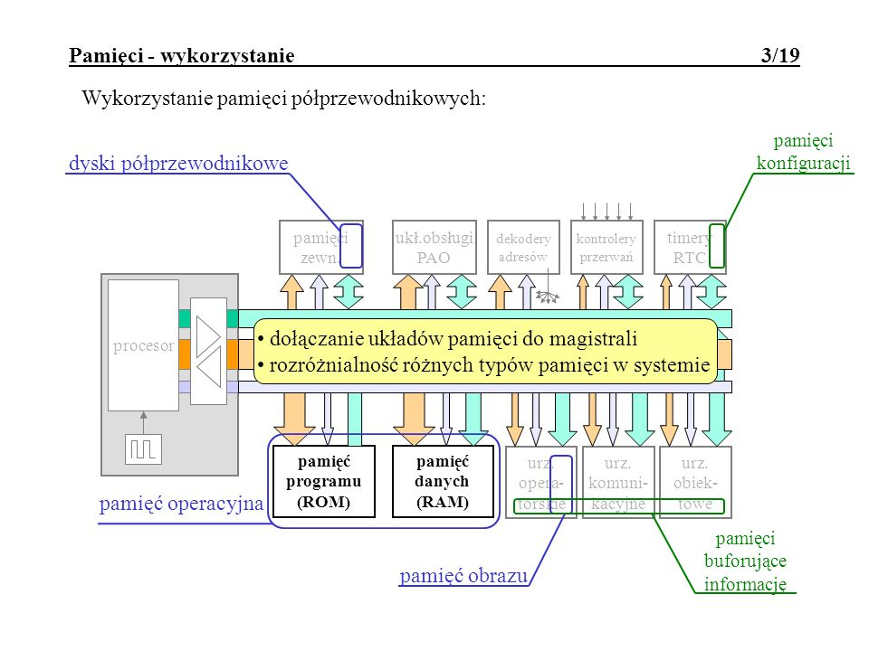 Pamięci - wykorzystanie 3/19 timery RTC dekodery adresów ukł.obsługi PAO kontrolery przerwań pamięci zewn. procesor pamięć programu (ROM) pamięć danyc