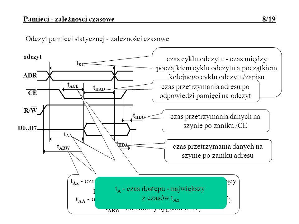 Pamięci - zależności czasowe 8/19 odczyt ADR CE R/W D0..D7 t RC t ACE t HAD t AA t ARW t HDA t HDC Odczyt pamięci statycznej - zależności czasowe czas