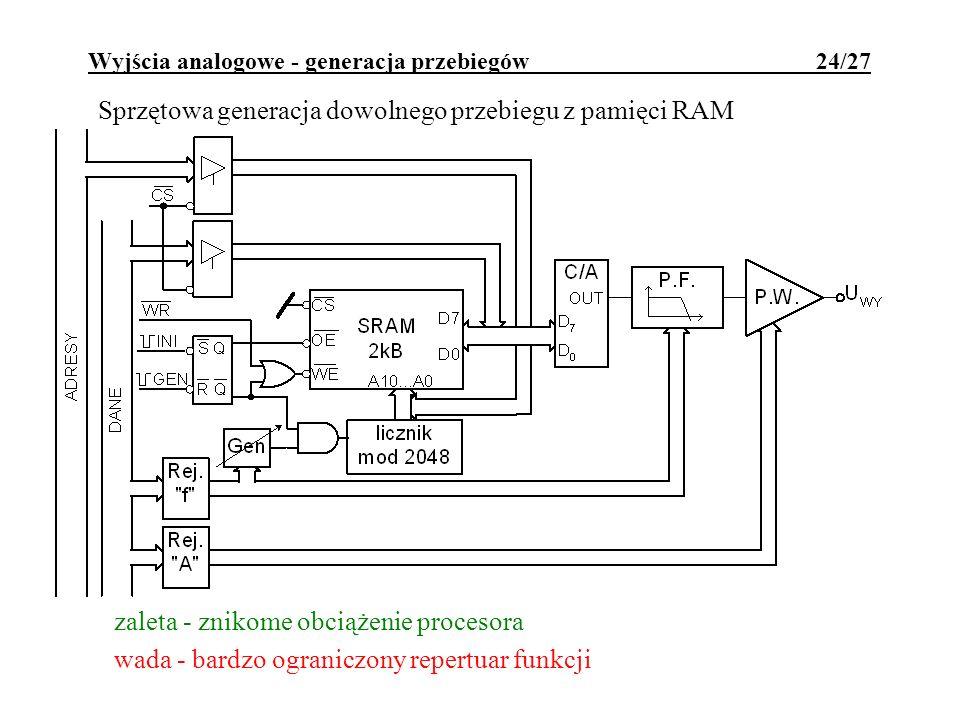 Wyjścia analogowe - generacja przebiegów 24/27 Sprzętowa generacja dowolnego przebiegu z pamięci RAM zaleta - znikome obciążenie procesora wada - bard