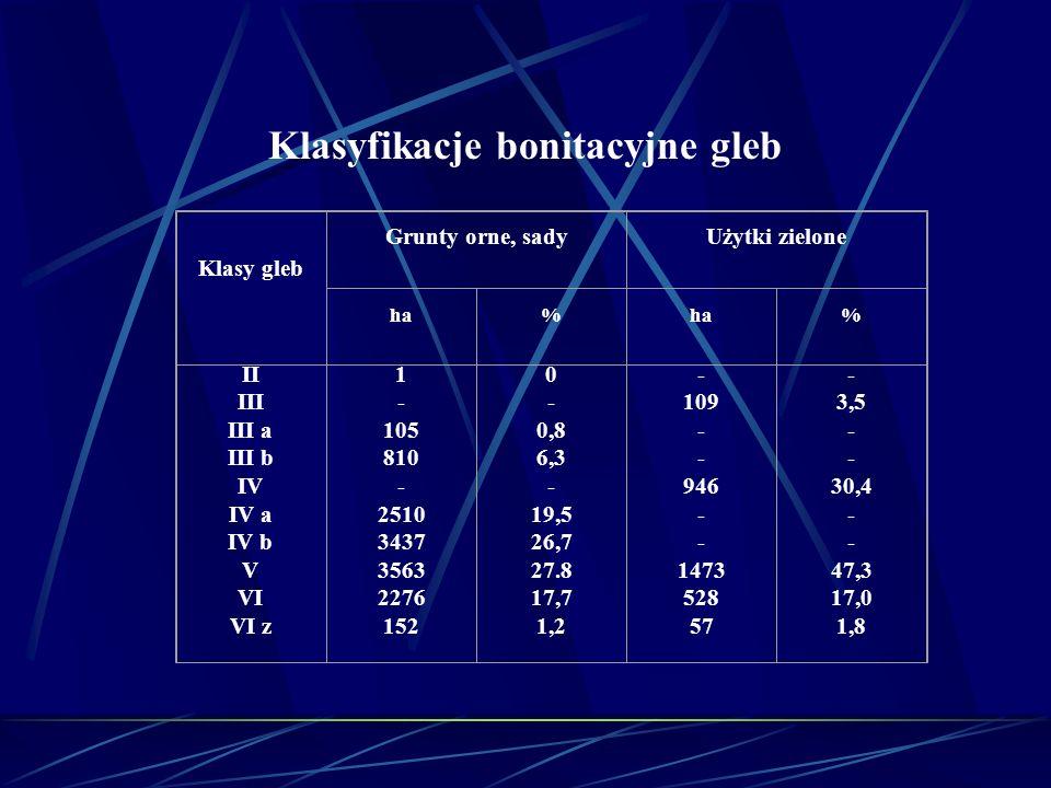 Klasyfikacje bonitacyjne gleb Klasy gleb Grunty orne, sadyUżytki zielone ha% % II III III a III b IV IV a IV b V VI VI z 1 - 105 810 - 2510 3437 3563