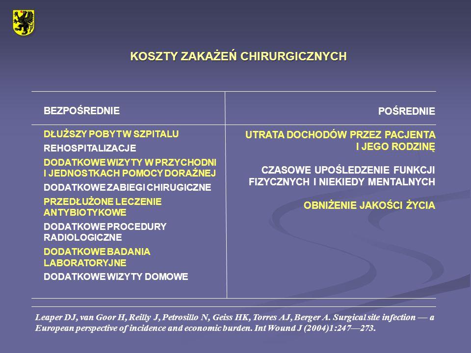 UOGÓLNIONA ODPOWIEDŹ STRESOWA URAZ OPERACYJNY UWOLNIENIE MEDIATORÓW ZAPALENIA I CYTOKIN (IL-6, TNFα, IL-1) UWOLNIENIE HORMONÓW (KATECHOLAMIN, ALDOSTERONU, ADH, ACTH, TSH, GH, INSULINY) ROZCHWIANIE METABOLICZNE: ROZPAD TŁUSZCZU ROZPAD BIAŁEK OBNIŻONE ZUŻYCIE OBWODOWE GLUKOZY ZATRZYMANIE WODY I SODU NEGATYWNY BILANS BIAŁKOWY WYCZERPANIE ZASOBÓW IMMUNOLOGICZNYCH I OPACZNE ICH UKIERUNKOWANIE W WYNIKU HIPERAKTYWACJI ZWIĘKSZONA PODATNOŚĆ NA ZAKAŻENIA DO 4 GODZIN DO 48 GODZIN DO 96 GODZIN