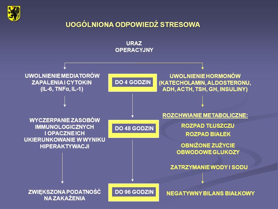 UOGÓLNIONA ODPOWIEDŹ STRESOWA URAZ OPERACYJNY UWOLNIENIE MEDIATORÓW ZAPALENIA I CYTOKIN (IL-6, TNFα, IL-1) UWOLNIENIE HORMONÓW (KATECHOLAMIN, ALDOSTER