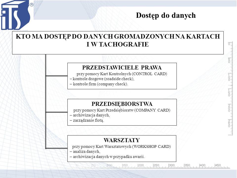Dostęp do danych KTO MA DOSTĘP DO DANYCH GROMADZONYCH NA KARTACH I W TACHOGRAFIE PRZEDSTAWICIELE PRAWA przy pomocy Kart Kontrolnych (CONTROL CARD) – k