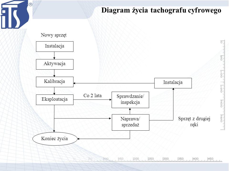 Diagram życia tachografu cyfrowego Instalacja Aktywacja Kalibracja Eksploatacja Sprawdzanie/ inspekcja Naprawa/ sprzedaż Instalacja Co 2 lata Sprzęt z