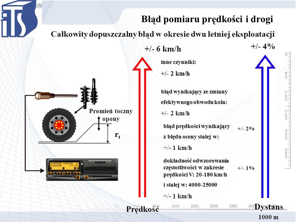 Całkowity dopuszczalny błąd w okresie dwu letniej eksploatacji +/- 6 km/h inne czynniki: +/- 2 km/h błąd wynikający ze zmiany efektywnego obwodu koła: