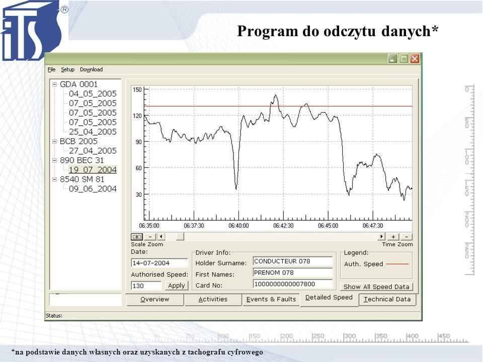 Program do odczytu danych* *na podstawie danych własnych oraz uzyskanych z tachografu cyfrowego