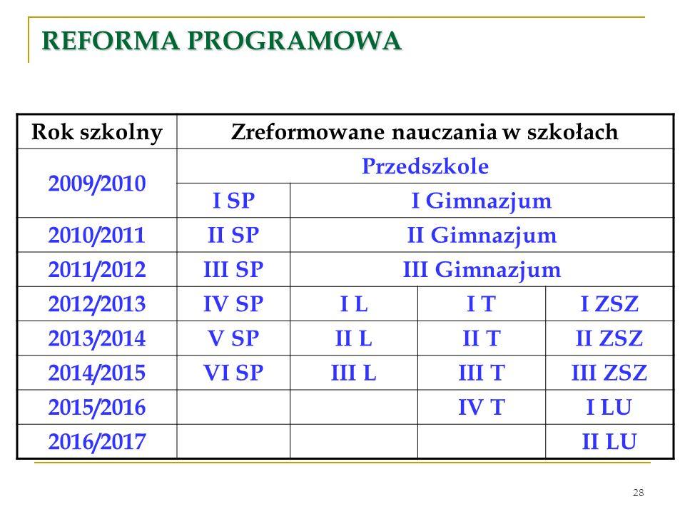 28 REFORMA PROGRAMOWA Rok szkolnyZreformowane nauczania w szkołach 2009/2010 Przedszkole I SPI Gimnazjum 2010/2011II SPII Gimnazjum 2011/2012III SPIII