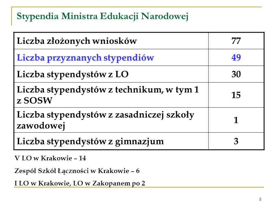 8 Stypendia Ministra Edukacji Narodowej Liczba złożonych wniosków77 Liczba przyznanych stypendiów 49 Liczba stypendystów z LO30 Liczba stypendystów z