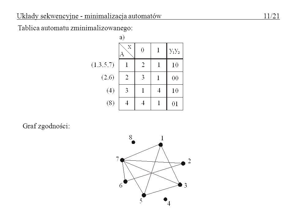 Tablica automatu zminimalizowanego: Graf zgodności: Układy sekwencyjne - minimalizacja automatów 11/21