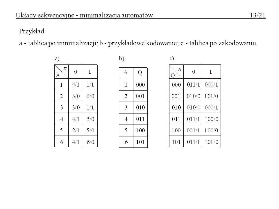 Przykład a - tablica po minimalizacji; b - przykładowe kodowanie; c - tablica po zakodowaniu Układy sekwencyjne - minimalizacja automatów 13/21