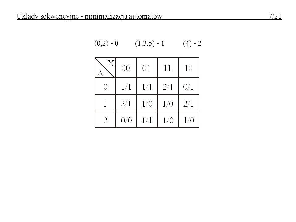 Wykorzystanie uniwersalnych funkcji wzbudzeń Układy sekwencyjne - minimalizacja automatów 18/21