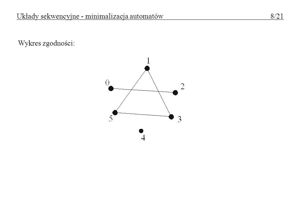 Wykres zgodności: Układy sekwencyjne - minimalizacja automatów 8/21