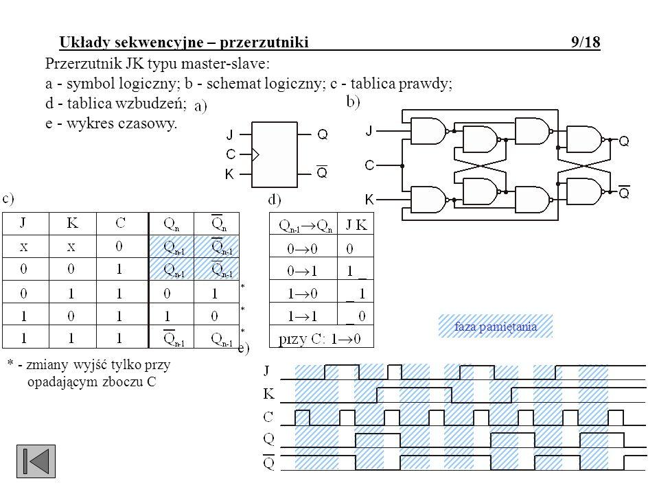Przerzutnik JK typu master-slave: a - symbol logiczny; b - schemat logiczny; c - tablica prawdy; d - tablica wzbudzeń; e - wykres czasowy. * - zmiany