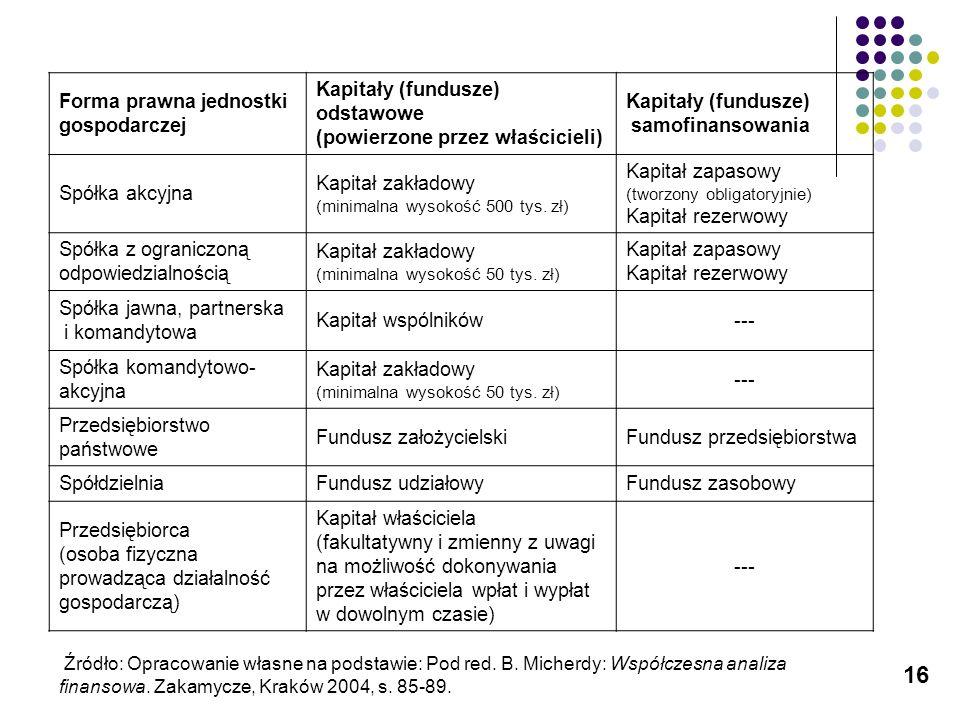 16 Forma prawna jednostki gospodarczej Kapitały (fundusze) odstawowe (powierzone przez właścicieli) Kapitały (fundusze) samofinansowania Spółka akcyjn