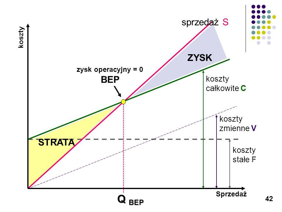 42 koszty stałe F sprzedaż S koszty zmienne V koszty całkowite C zysk operacyjny = 0 BEP STRATA ZYSK Sprzedaż koszty Q BEP