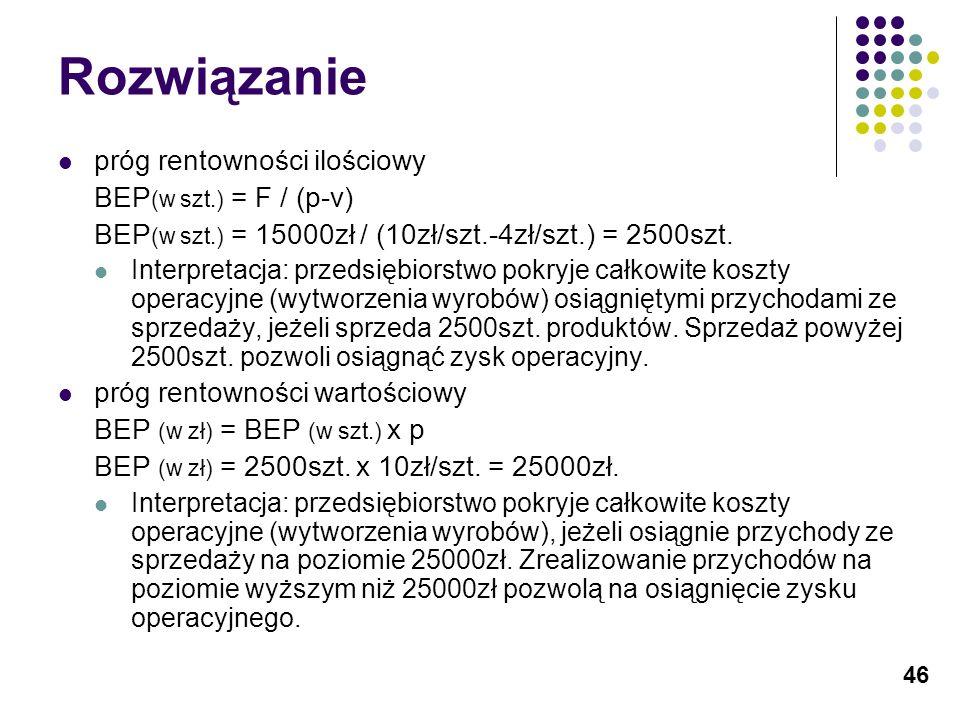 46 Rozwiązanie próg rentowności ilościowy BEP (w szt.) = F / (p-v) BEP (w szt.) = 15000zł / (10zł/szt.-4zł/szt.) = 2500szt. Interpretacja: przedsiębio