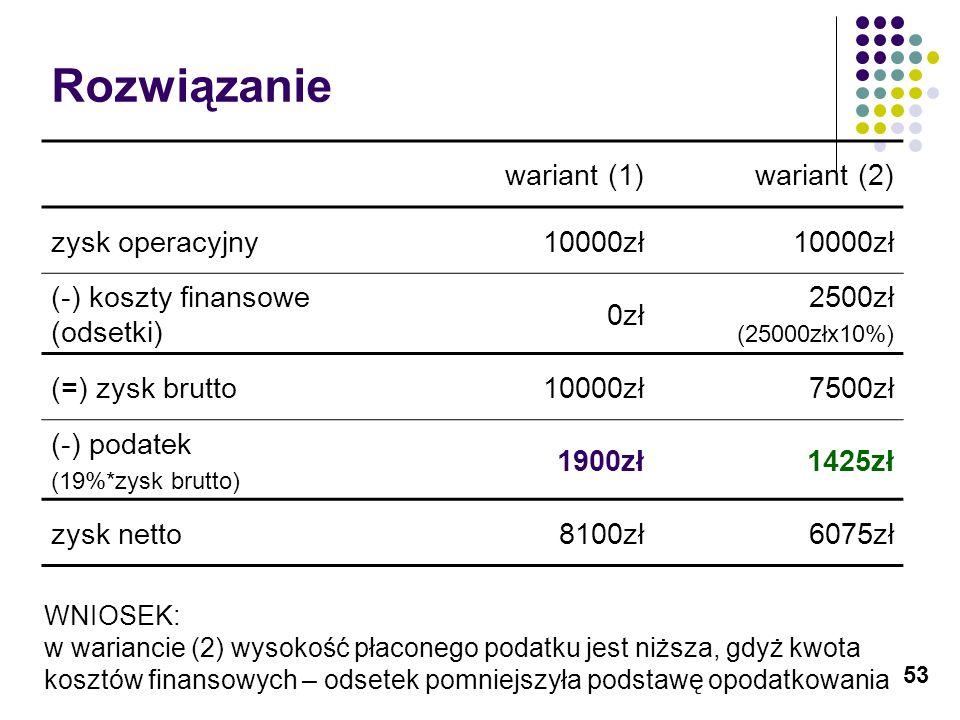53 Rozwiązanie wariant (1)wariant (2) zysk operacyjny10000zł (-) koszty finansowe (odsetki) 0zł 2500zł (25000złx10%) (=) zysk brutto10000zł7500zł (-)