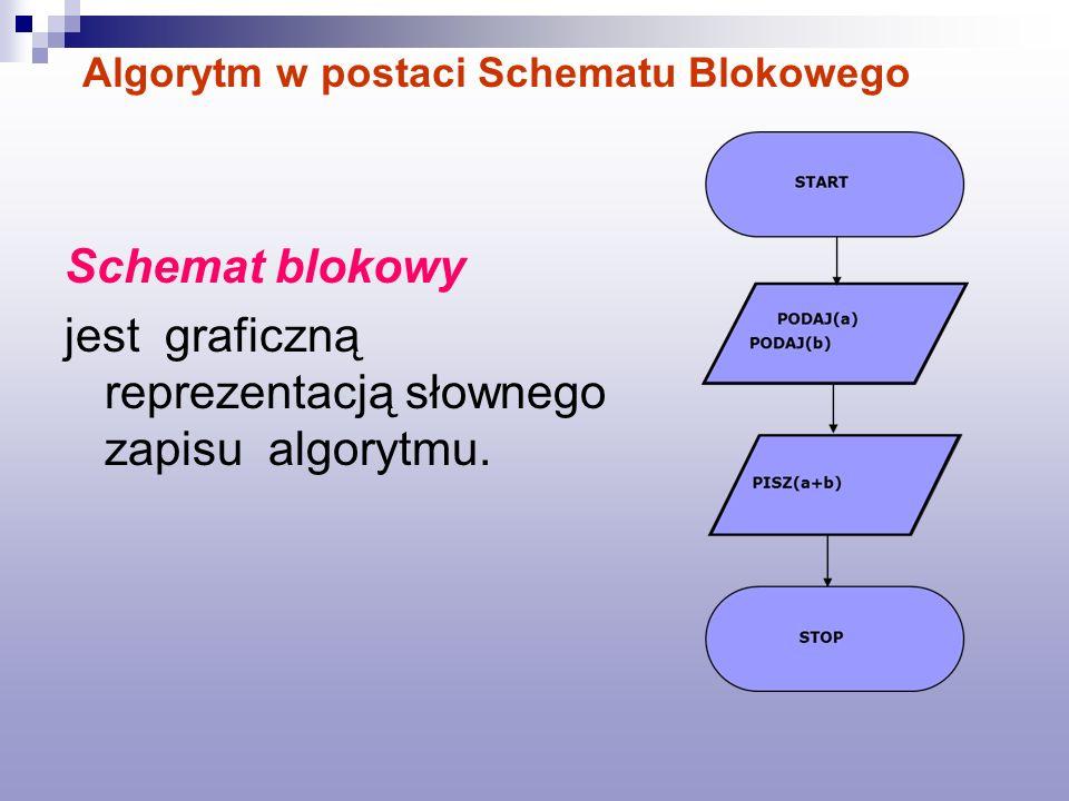 Schemat blokowy jest graficzną reprezentacją słownego zapisu algorytmu. Algorytm w postaci Schematu Blokowego