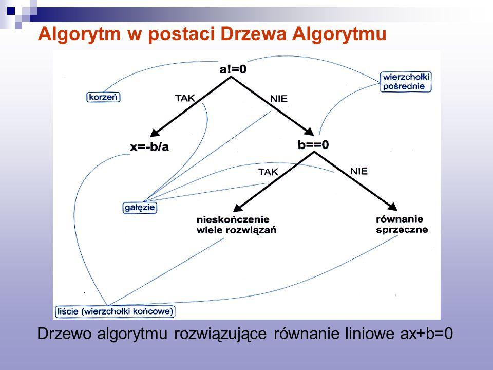 Algorytm w postaci Drzewa Algorytmu Drzewo algorytmu rozwiązujące równanie liniowe ax+b=0