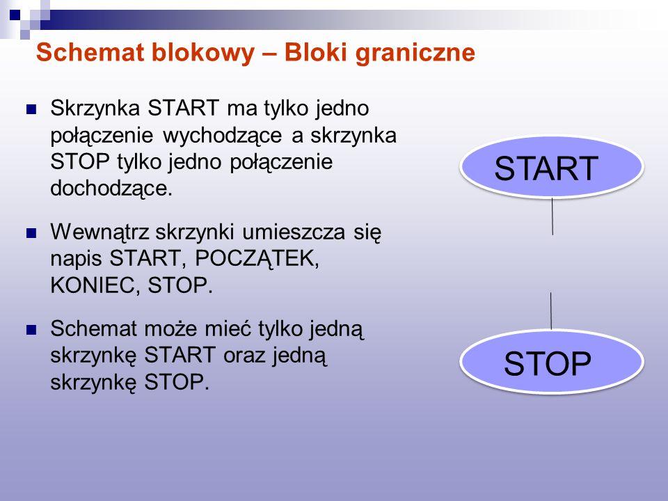 Schemat blokowy – Bloki graniczne Skrzynka START ma tylko jedno połączenie wychodzące a skrzynka STOP tylko jedno połączenie dochodzące. Wewnątrz skrz